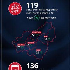 Raport o koronawirusie na terenie Powiatu Wielickiego na dzień 29.05.2020, po kolejnym tygodniu bez nowych zakażeń